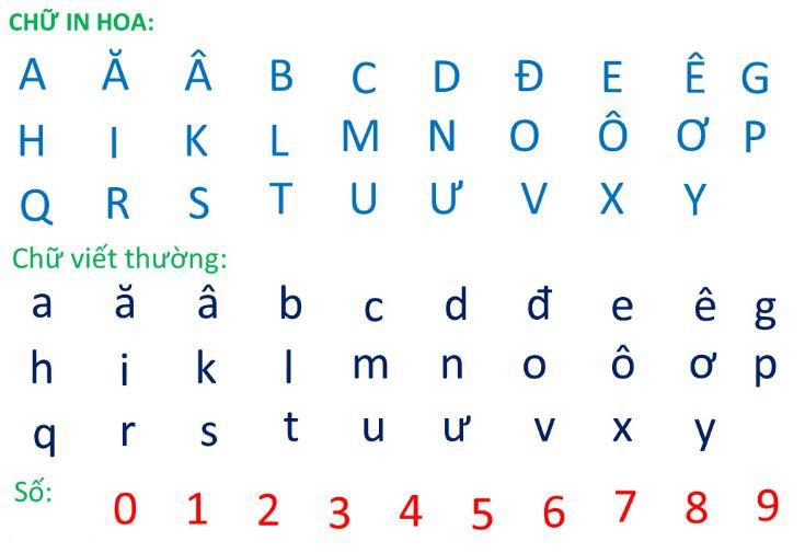 Bảng chữ cái Tiếng Việt chuẩn Bộ Giáo dục