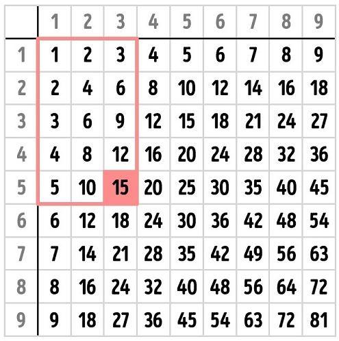Bảng tính Pythagoras