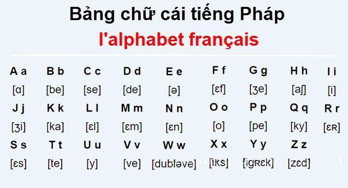 Bảng chữ cái Tiếng Pháp chuẩn & đầy đủ nhất