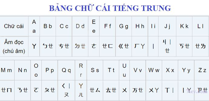 Bảng chữ cái tiếng Trung