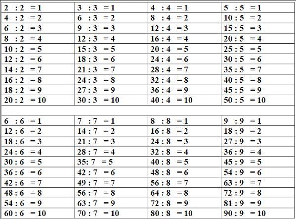 Bảng cửu chương chia từ 1 – 10