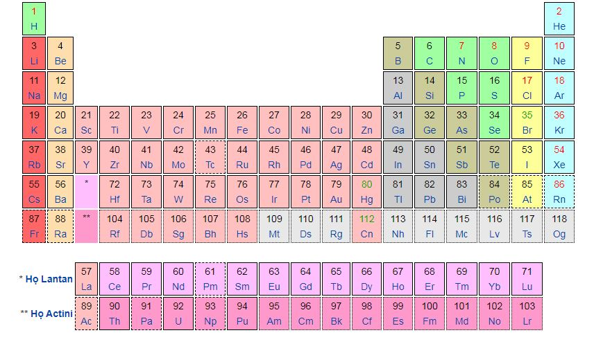 Bảng tuần hoàn hóa học là gì